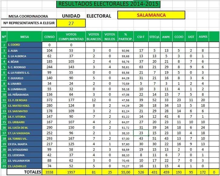 Resultados_ES2014_Salamanca