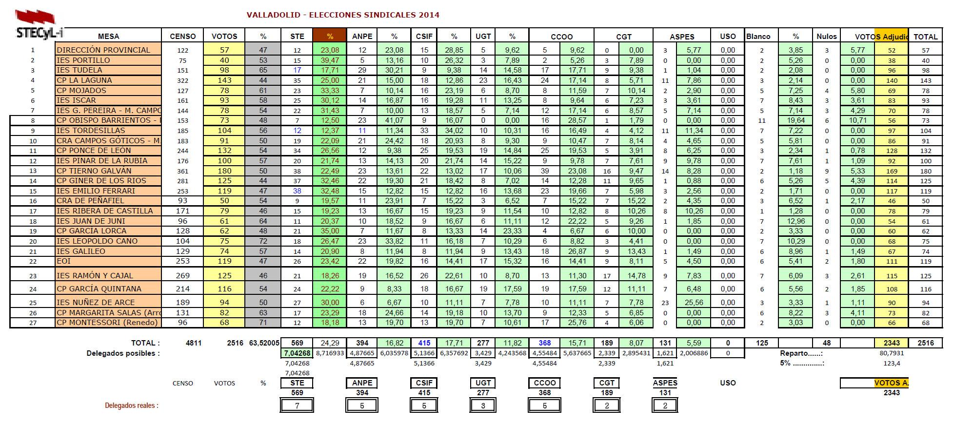 Resultados_ES2014_Valladoli